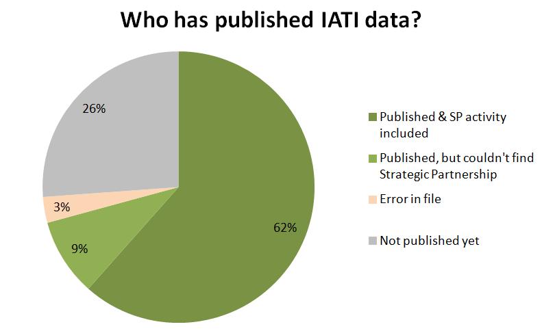published_iati